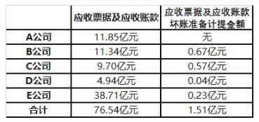 5家上市卫浴企业应收账款超76.54亿元,坏账准备金额超1.51亿元